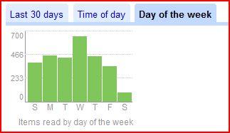 Google Reader 3